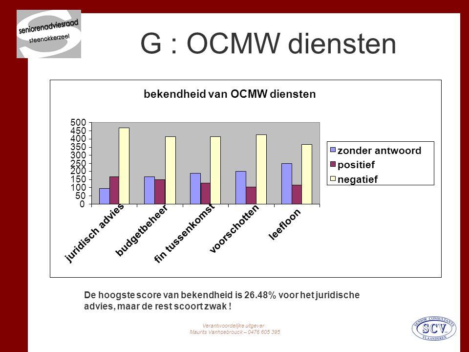 Verantwoordelijke uitgever : Maurits Vanhoebrouck – 0476 605 395 G : OCMW diensten De hoogste score van bekendheid is 26.48% voor het juridische advies, maar de rest scoort zwak .
