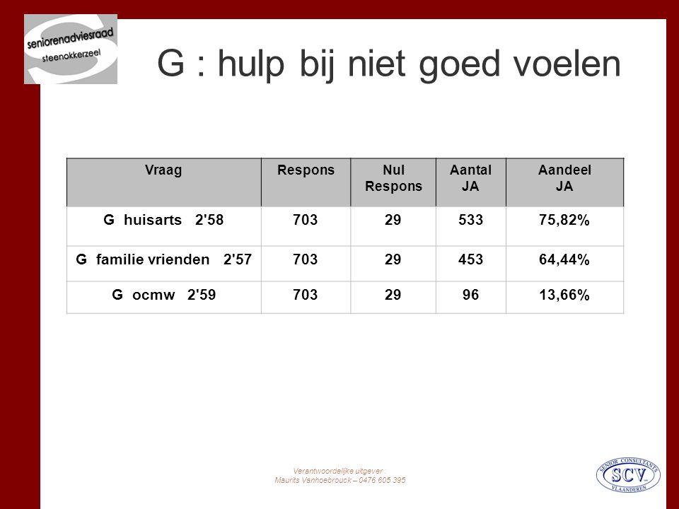 Verantwoordelijke uitgever : Maurits Vanhoebrouck – 0476 605 395 G : hulp bij niet goed voelen VraagResponsNul Respons Aantal JA Aandeel JA G huisarts 2 587032953375,82% G familie vrienden 2 577032945364,44% G ocmw 2 59703299613,66%