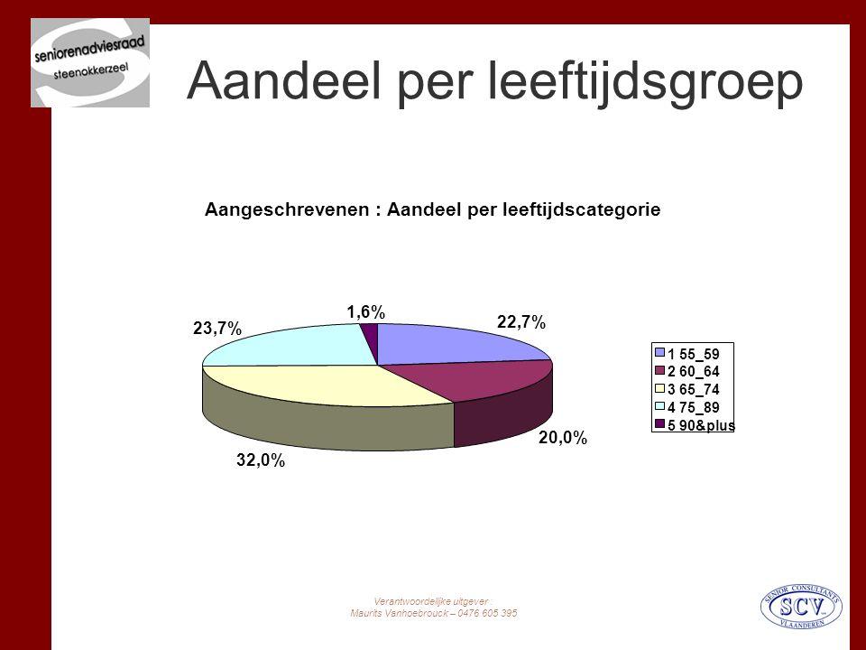 Verantwoordelijke uitgever : Maurits Vanhoebrouck – 0476 605 395 Aandeel per leeftijdsgroep Aangeschrevenen : Aandeel per leeftijdscategorie 22,7% 20,0% 32,0% 23,7% 1,6% 1 55_59 2 60_64 3 65_74 4 75_89 5 90&plus
