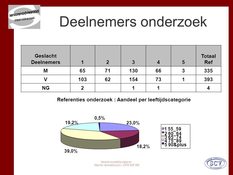 Verantwoordelijke uitgever : Maurits Vanhoebrouck – 0476 605 395 Deelnemers onderzoek aantal mannen en vrouwen, per leeftijdsgroep (burgerlijke stand werd niet gevraagd).
