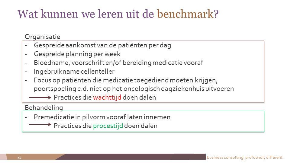 business consulting. profoundly different. 14 Wat kunnen we leren uit de benchmark? -Gespreide aankomst van de patiënten per dag -Gespreide planning p