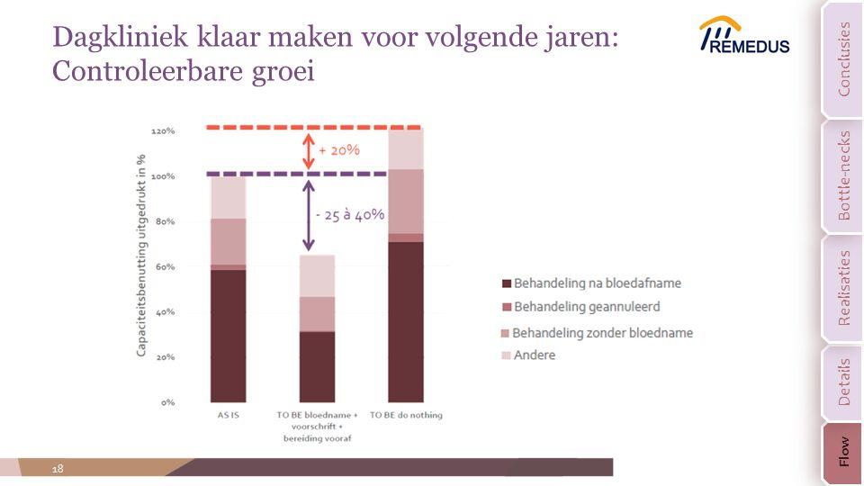 18 Dagkliniek klaar maken voor volgende jaren: Controleerbare groei Flow Details Realisaties Bottle-necks Conclusies