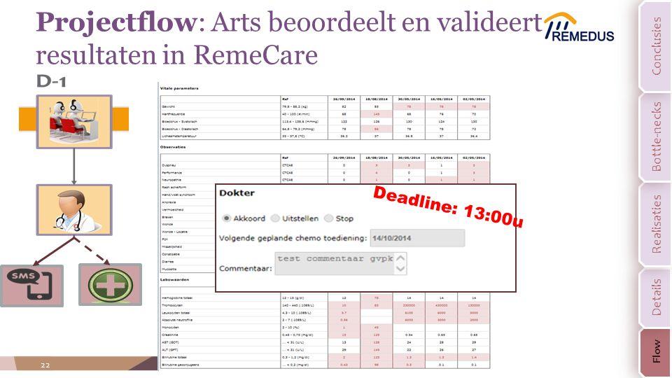 22 Projectflow: Arts beoordeelt en valideert resultaten in RemeCare Deadline: 13:00u Flow Details Realisaties Bottle-necks Conclusies