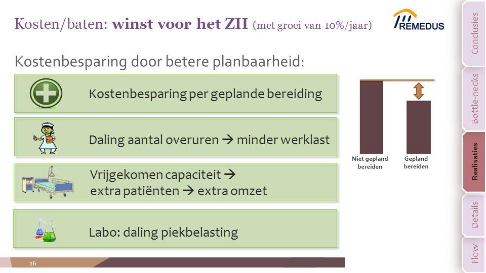Kostenbesparing door betere planbaarheid: 26 Kosten/baten: winst voor het ZH (met groei van 10%/jaar) Kostenbesparing per geplande bereiding Daling aa