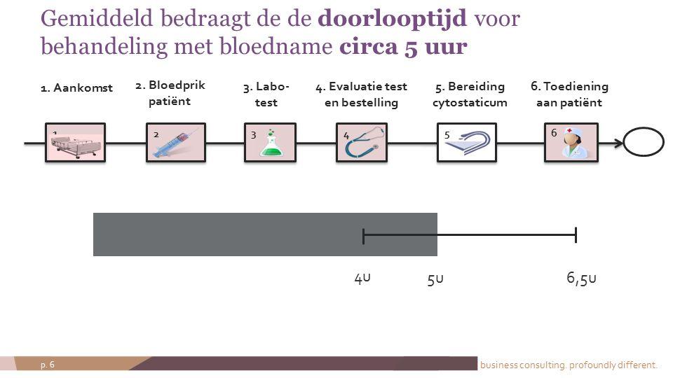 business consulting. profoundly different. p. 6 Gemiddeld bedraagt de de doorlooptijd voor behandeling met bloedname circa 5 uur 2 34 5 4 2. Bloedprik