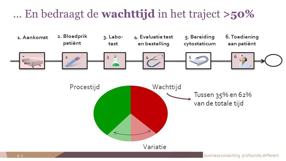 business consulting. profoundly different. p. 7... En bedraagt de wachttijd in het traject >50% 2 34 5 4 2. Bloedprik patiënt 3. Labo- test 5. Bereidi