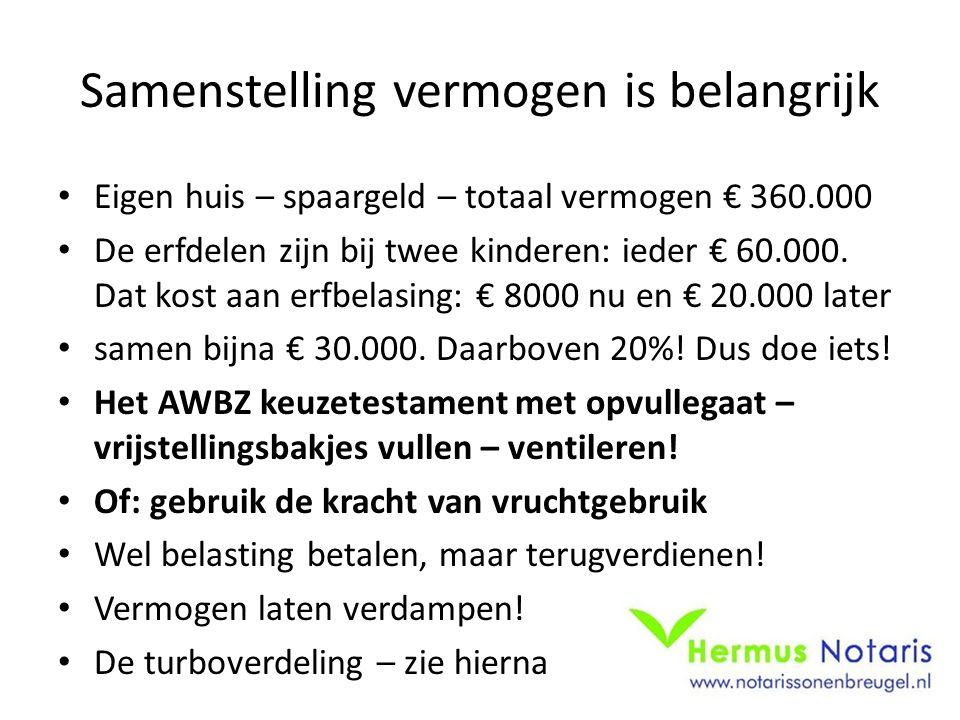 Samenstelling vermogen is belangrijk Eigen huis – spaargeld – totaal vermogen € 360.000 De erfdelen zijn bij twee kinderen: ieder € 60.000. Dat kost a