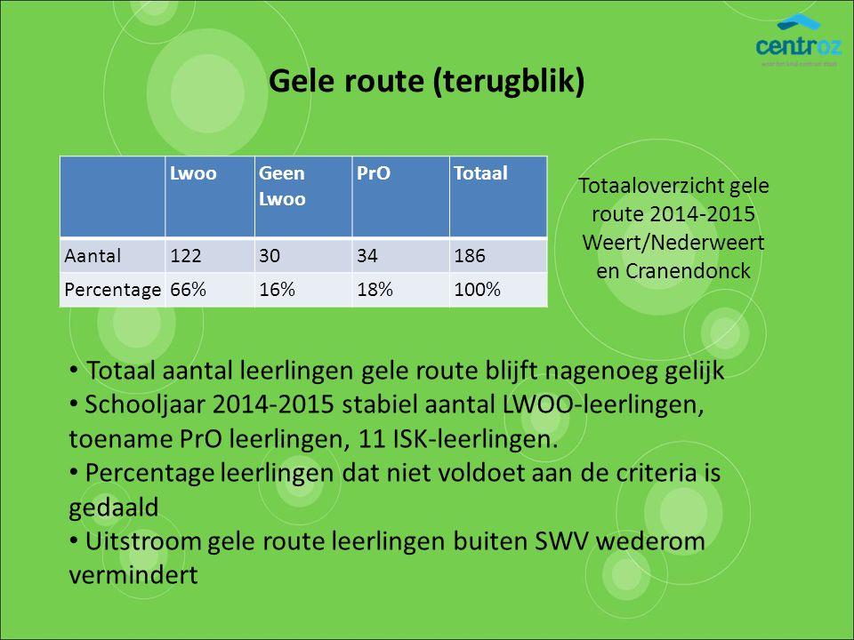 Gele route (terugblik) LwooGeen Lwoo PrOTotaal Aantal1223034186 Percentage66%16%18%100% Totaaloverzicht gele route 2014-2015 Weert/Nederweert en Crane