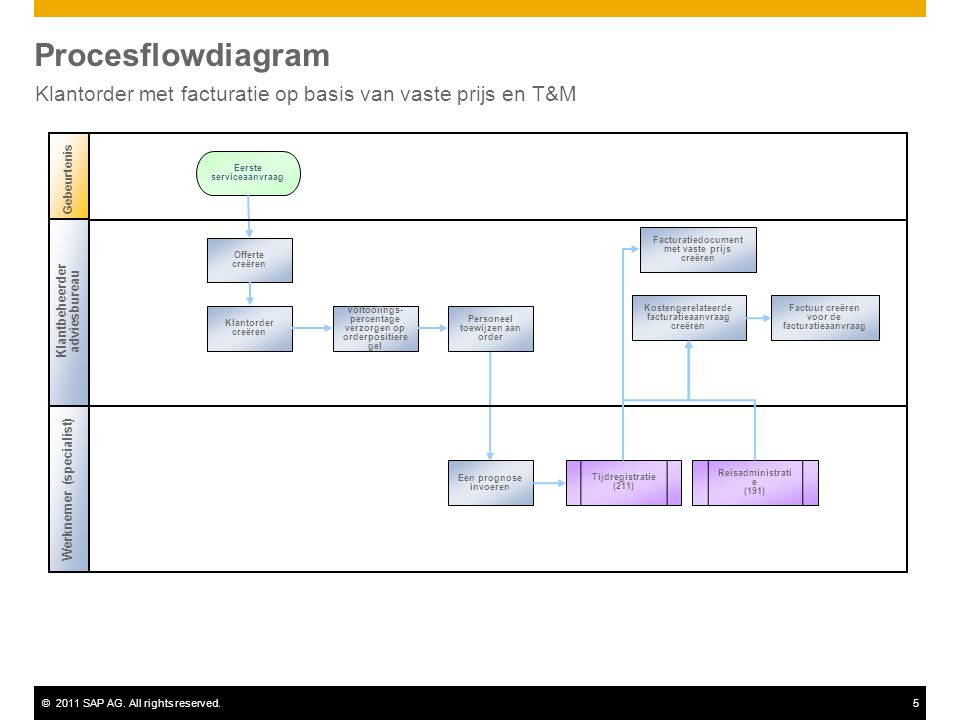 ©2011 SAP AG. All rights reserved.5 Procesflowdiagram Klantorder met facturatie op basis van vaste prijs en T&M Klantbeheerder adviesbureau Werknemer