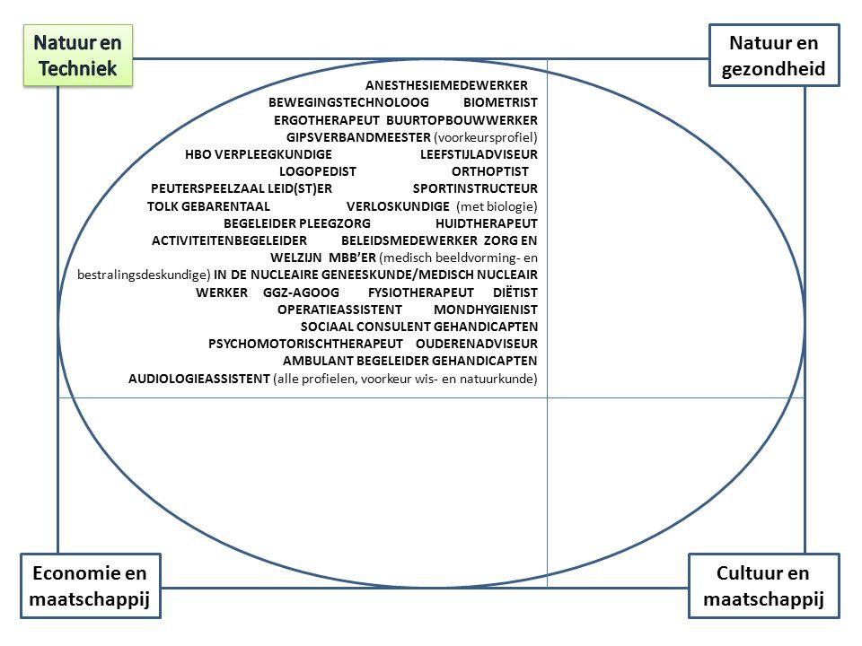 Cultuur en maatschappij Economie en maatschappij Natuur en gezondheid ANESTHESIEMEDEWERKER BEWEGINGSTECHNOLOOG BIOMETRIST ERGOTHERAPEUT BUURTOPBOUWWERKER GIPSVERBANDMEESTER (voorkeursprofiel) HBO VERPLEEGKUNDIGE LEEFSTIJLADVISEUR LOGOPEDIST ORTHOPTIST PEUTERSPEELZAAL LEID(ST)ER SPORTINSTRUCTEUR TOLK GEBARENTAAL VERLOSKUNDIGE (met biologie) BEGELEIDER PLEEGZORG HUIDTHERAPEUT ACTIVITEITENBEGELEIDER BELEIDSMEDEWERKER ZORG EN WELZIJN MBB'ER (medisch beeldvorming- en bestralingsdeskundige) IN DE NUCLEAIRE GENEESKUNDE/MEDISCH NUCLEAIR WERKER GGZ-AGOOG FYSIOTHERAPEUT DIËTIST OPERATIEASSISTENT MONDHYGIENIST SOCIAAL CONSULENT GEHANDICAPTEN PSYCHOMOTORISCHTHERAPEUT OUDERENADVISEUR AMBULANT BEGELEIDER GEHANDICAPTEN AUDIOLOGIEASSISTENT (alle profielen, voorkeur wis- en natuurkunde)