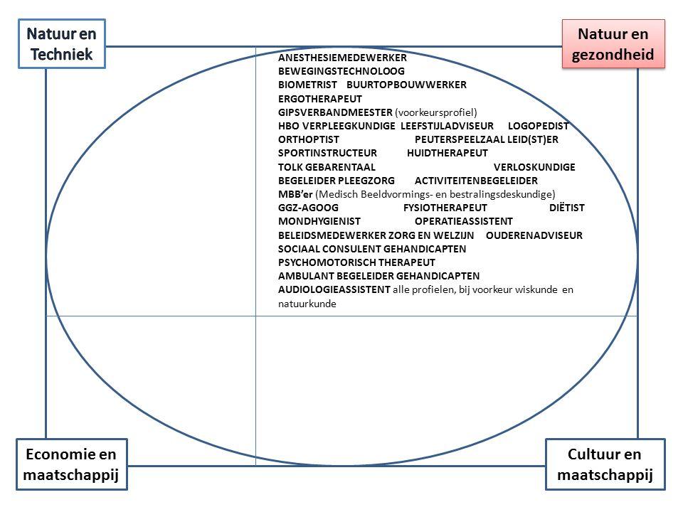 Cultuur en maatschappij Economie en maatschappij Natuur en gezondheid BEWEGINGSTECHNOLOOG (met wiskunde A of B) BIOMETRIST (met wiskunde A of B) BUURTOPBOUWWERKER ERGOTHERAPEUT (advies: profiel met biologie) HBO VERPLEEGKUNDIGE LEEFSTIJLADVISEUR LOGOPEDIST ORTHOPTIST (wiskunde a of b) PEUTERSPEELZAAL LEID(ST)ER SPORTINSTRUCTEUR TOLK GEBARENTAAL VERLOSKUNDIGE (met biologie, scheikunde en wiskunde A of B) BEGELEIDER PLEEGZORG HUIDTHERAPEUT (kan, maar voorkeur voor NT of NG) ACTIVITEITENBEGELEIDER MBB'er (Medisch Beeldvormings- en bestralingsdeskundige) in de nucleaire geneeskunde/medisch nucleair werker (kan, maar sluit best aan bij NT of NG) GGZ-AGOOG FYSIOTHERAPEUT DIËTIST MONDHYGIENIST OUDERENADVISEUR OPERATIEASSISTENT (kan, voorkeur voor NT of NG) BELEIDSMEDEWERKER ZORG EN WELZIJN SOCIAAL CONSULENT GEHANDICAPTEN PSYCHOMOTORISCH - THERAPEUT AMBULANT BEGELEIDER GEHANDICAPTEN AUDIOLOGIEASSISTENT alle profielen, bij voorkeur wis- of natuurkunde