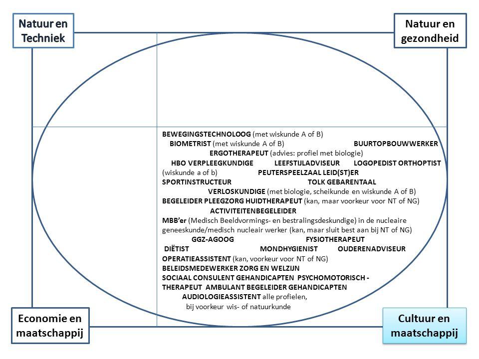 Cultuur en maatschappij Economie en maatschappij Natuur en gezondheid BEWEGINGSTECHNOLOOG BIOMETRIST BUURTOPBOUWWERKER ERGOTHERAPEUT HBO VERPLEEGKUNDIGE LEEFSTIJLADVISEUR LOGOPEDIST ORTHOPTIST PEUTERSPEELZAAL LEID(ST)ER SPORTINSTRUCTEUR TOLK GEBARENTAAL VERLOSKUNDIGE (met biologie en scheikunde)BEGELEIDER PLEEGZORG HUIDTHERAPEUT (kan, maar voorkeur voor NT of NG) ACTIVITEITENBEGELEIDER MBB'er (Medisch Beeldvormings- en bestralingsdeskundige) in de nucleaire geneeskunde/medisch nucleair werker (kan, maar sluit best aan bij NT of NG GGZ-AGOOG FYSIOTHERAPEUT DIËTIST MONDHYGIENIST OPERATIEASSISTENT (kan, maar voorkeur NT of NG) BELEIDSMEDEWERKER ZORG EN WELZIJN SOCIAAL CONSULENT GEHANDICAPTEN PSYCHOMOTORISCH THERAPEUT OUDERENADVISEUR AMBULANT BEGELEIDER GEHANDICAPTEN AUDIOLOGIEASSISTENT alle profielen, bij voorkeur wiskunde en natuurkunde
