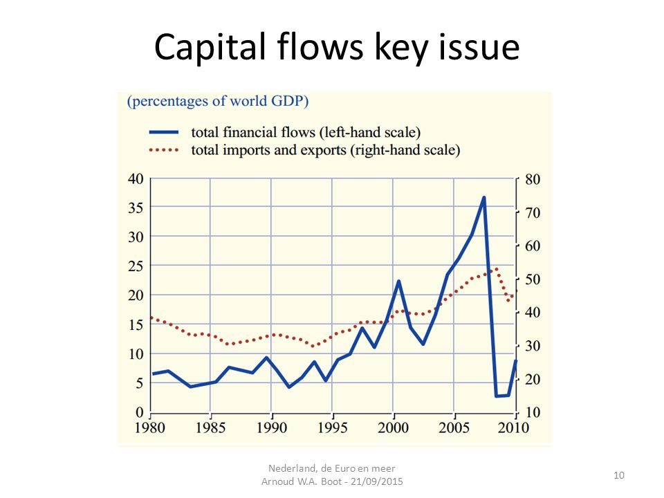 Capital flows key issue Nederland, de Euro en meer Arnoud W.A. Boot - 21/09/2015 10