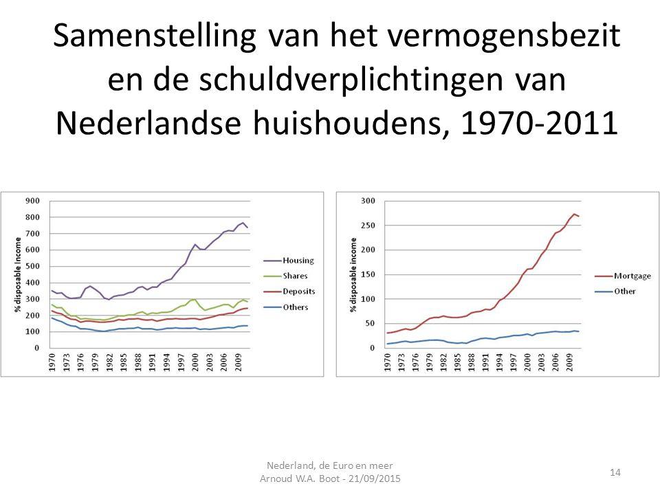 Samenstelling van het vermogensbezit en de schuldverplichtingen van Nederlandse huishoudens, 1970-2011 Nederland, de Euro en meer Arnoud W.A.