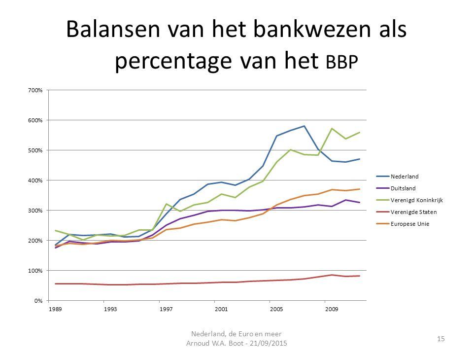 Balansen van het bankwezen als percentage van het BBP Nederland, de Euro en meer Arnoud W.A.
