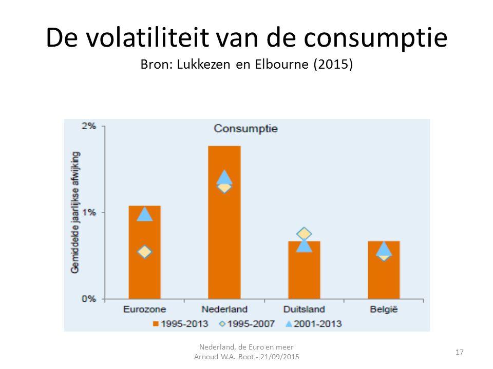 De volatiliteit van de consumptie Bron: Lukkezen en Elbourne (2015) Nederland, de Euro en meer Arnoud W.A.