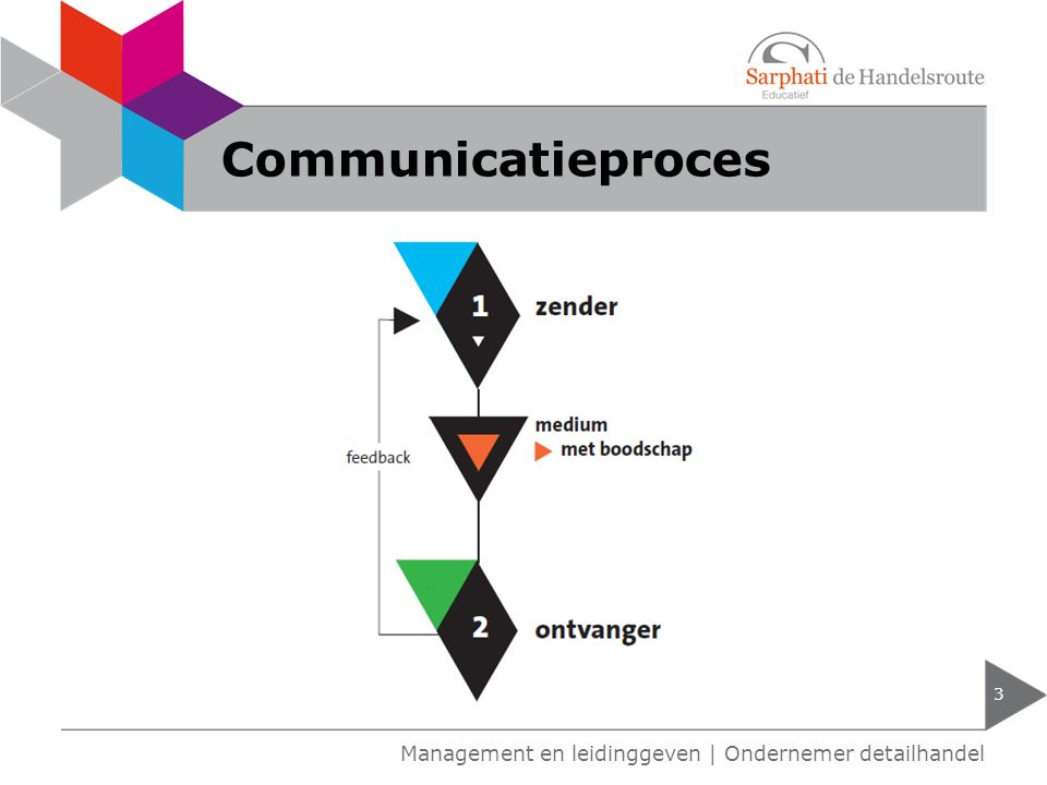 Communicatieproces 3 Management en leidinggeven | Ondernemer detailhandel