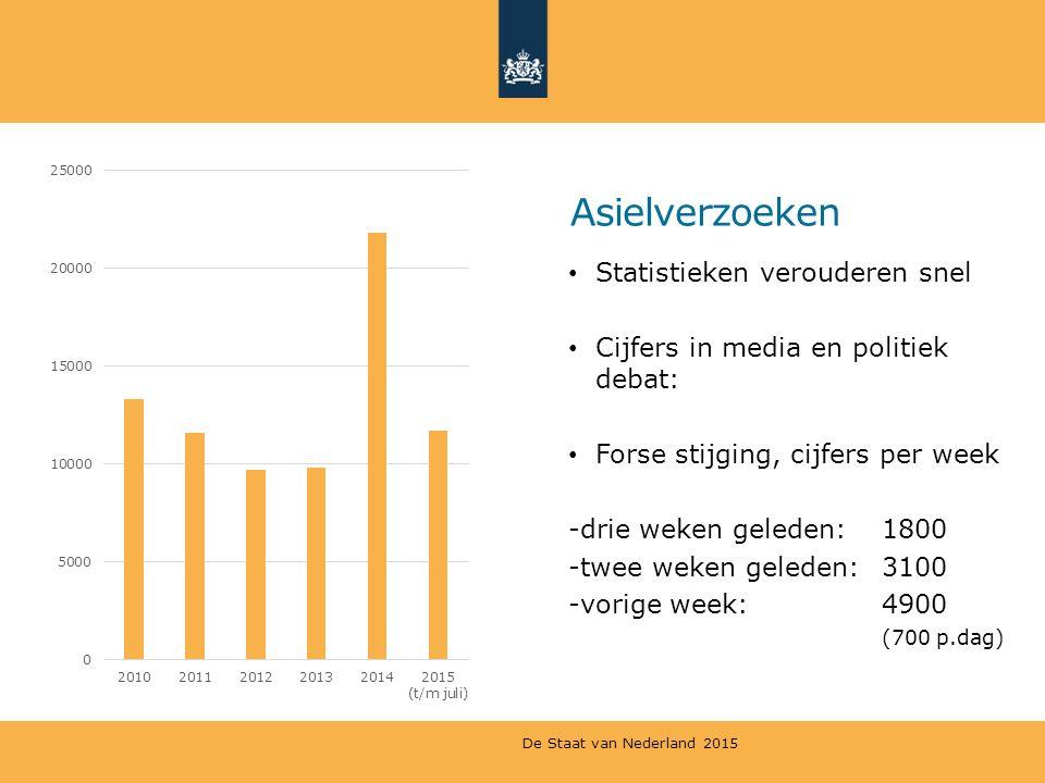 Asielverzoeken Statistieken verouderen snel Cijfers in media en politiek debat: Forse stijging, cijfers per week -drie weken geleden: 1800 -twee weken