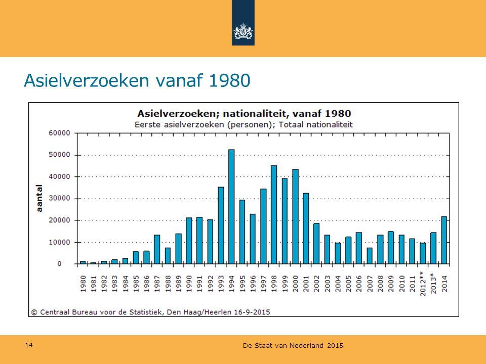 Asielverzoeken vanaf 1980 14 De Staat van Nederland 2015