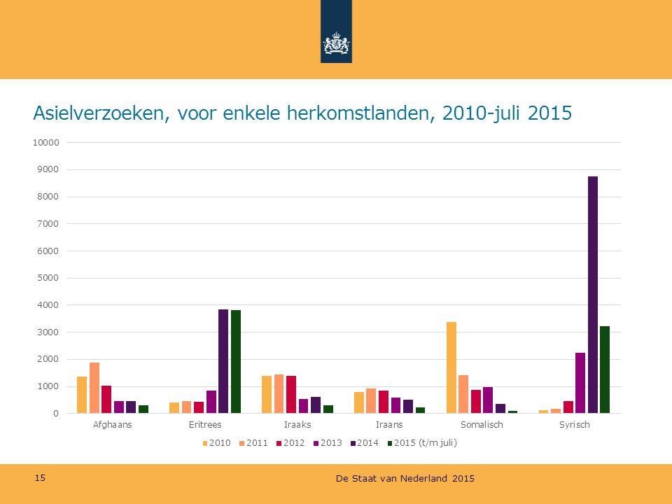Asielverzoeken, voor enkele herkomstlanden, 2010-juli 2015 15 De Staat van Nederland 2015