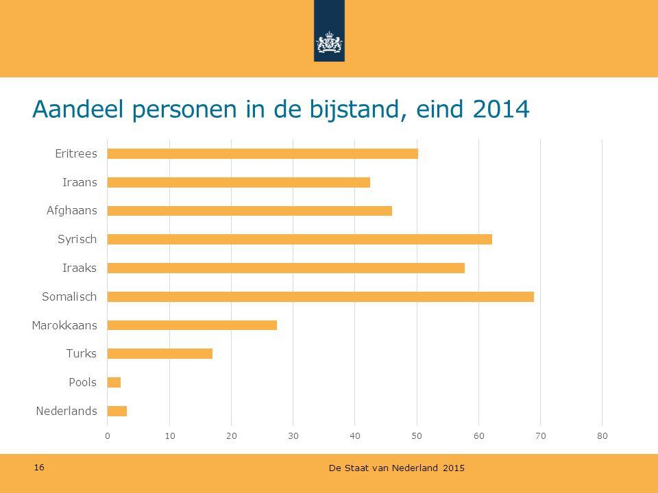 Aandeel personen in de bijstand, eind 2014 16 De Staat van Nederland 2015