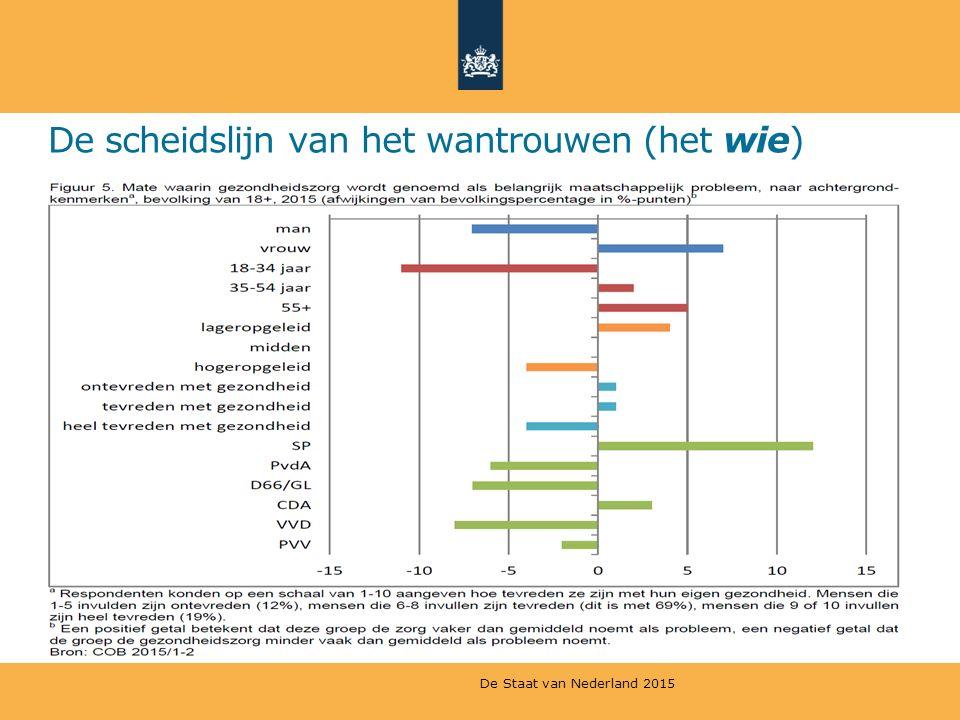 De scheidslijn van het wantrouwen (het wie) De Staat van Nederland 2015
