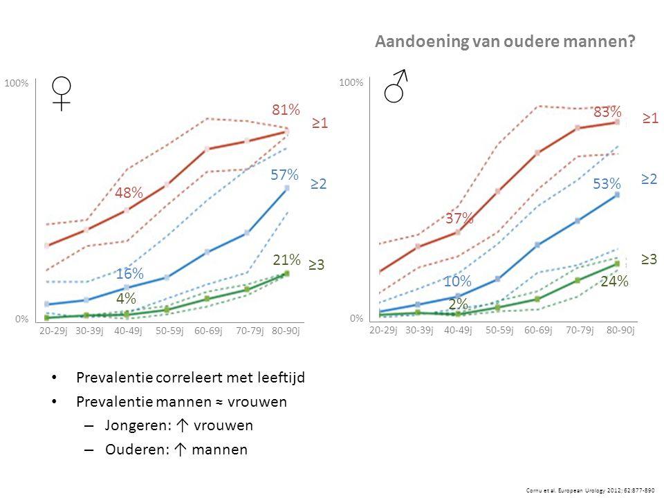 Cornu et al. European Urology 2012; 62:877-890 ♂ ♀ ≥1 ≥3 ≥2 48% 81% 16% 57% 4% 21% ≥1 ≥3 ≥2 83% 53% 24% 37% 10% 2% Prevalentie correleert met leeftijd