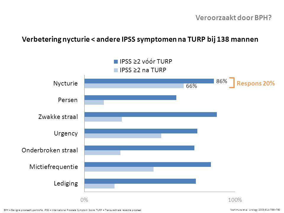 Yoshimura et al. Urology 2003;614:786–790 BPH = Benigne prostaathypertrofie. IPSS = International Prostate Symptom Score. TURP = Transurethrale resect