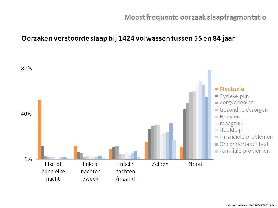 Bliwise et al. Sleep Med 2009;10:540–548 Meest frequente oorzaak slaapfragmentatie Oorzaken verstoorde slaap bij 1424 volwassen tussen 55 en 84 jaar O