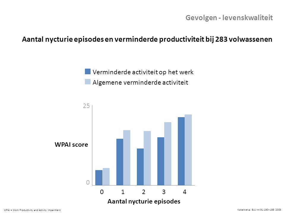 Aantal nycturie episodes en verminderde productiviteit bij 283 volwassenen WPAI = Work Productivity and Activity Impairment 0 25 01234 WPAI score Aant