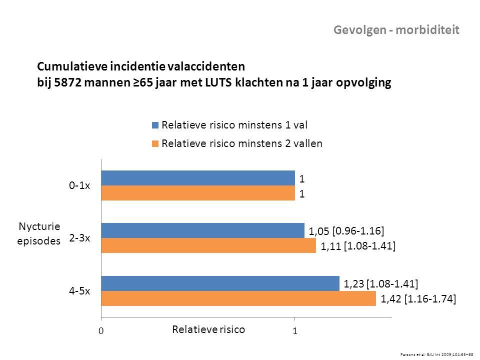 Cumulatieve incidentie valaccidenten bij 5872 mannen ≥65 jaar met LUTS klachten na 1 jaar opvolging Parsons et al. BJU Int 2009;104:63–68 [0.96-1.16]