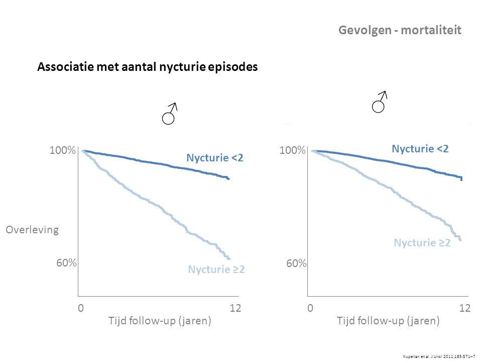 Associatie met aantal nycturie episodes Kupelian et al. J Urol 2011;185:571–7 Gevolgen - mortaliteit Overleving 012 Tijd follow-up (jaren) Nycturie <2