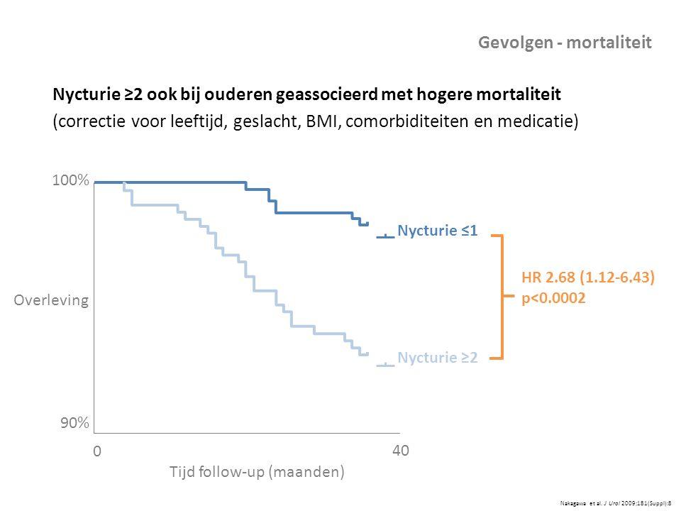 Nakagawa et al. J Urol 2009;181(Suppl):8 Gevolgen - mortaliteit Nycturie ≥2 ook bij ouderen geassocieerd met hogere mortaliteit (correctie voor leefti