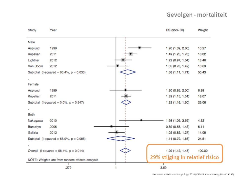 Pesonen et al. Neurourol Urodyn Suppl 2014 (ICS 2014 Annual Meeting Abstract #338) Gevolgen - mortaliteit 29% stijging in relatief risico