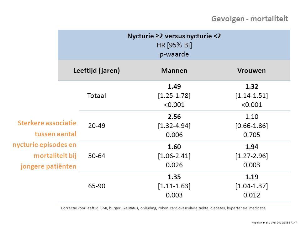 Kupelian et al. J Urol 2011;185:571–7 Nycturie ≥2 versus nycturie <2 HR [95% BI] p-waarde Leeftijd (jaren)MannenVrouwen Totaal 1.49 [1.25-1.78] <0.001