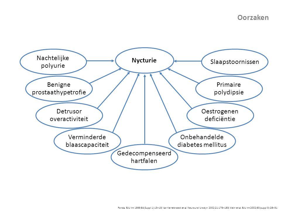 Slaapstoornissen Primaire polydipsie Oestrogenen deficiëntie Detrusor overactiviteit Gedecompenseerd hartfalen Verminderde blaascapaciteit Nycturie On