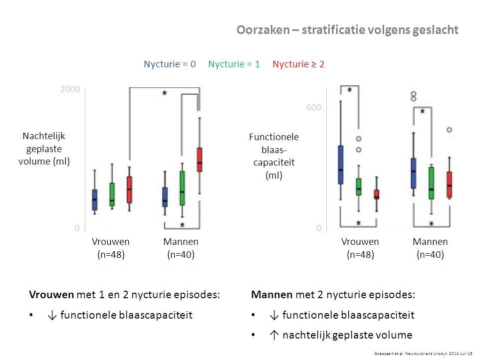 Vrouwen met 1 en 2 nycturie episodes: ↓ functionele blaascapaciteit Goessaert et al. Neurourol and Urodyn 2014 Jun 18 Mannen met 2 nycturie episodes: