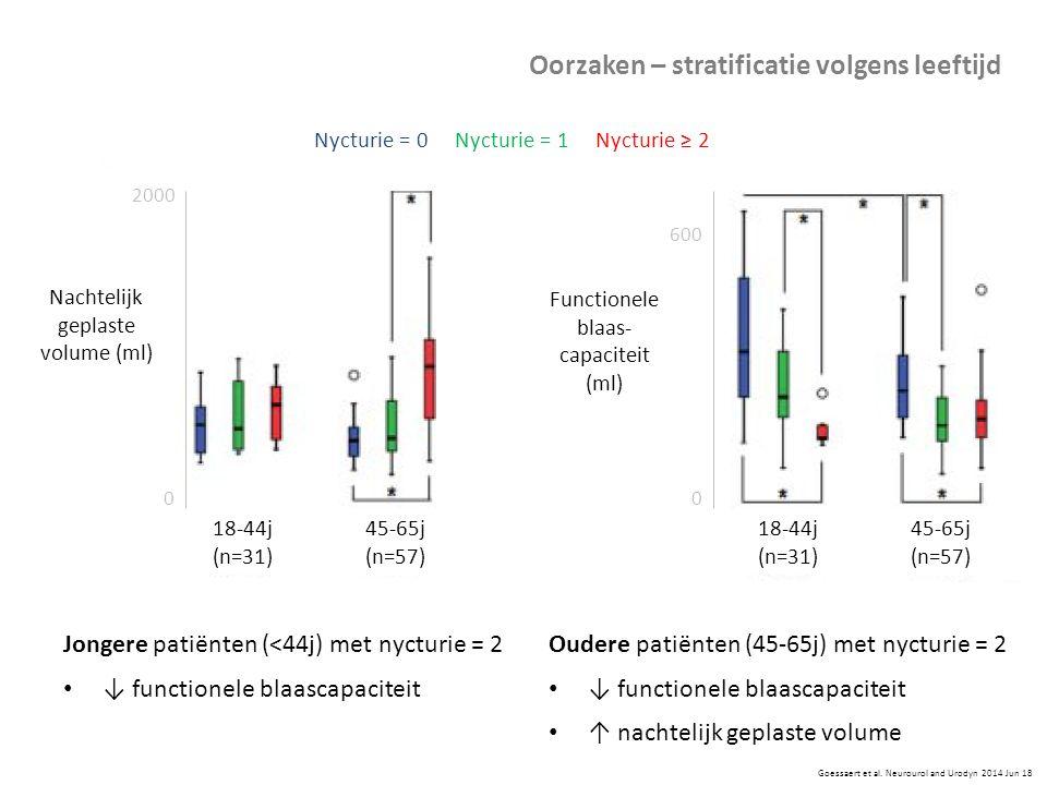 Jongere patiënten (<44j) met nycturie = 2 ↓ functionele blaascapaciteit Goessaert et al. Neurourol and Urodyn 2014 Jun 18 Oudere patiënten (45-65j) me