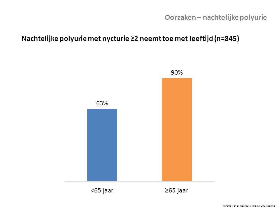 Abrams P et al. Neurourol Urodyn 2004;23:466 Oorzaken – nachtelijke polyurie Nachtelijke polyurie met nycturie ≥2 neemt toe met leeftijd (n=845)