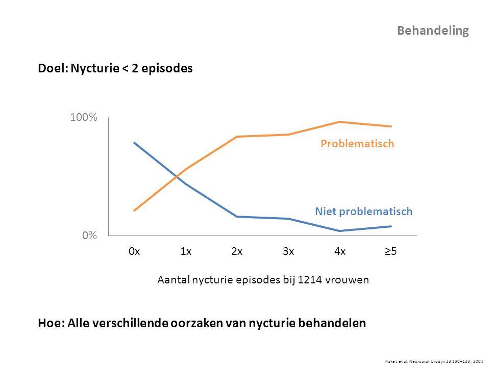 Doel: Nycturie < 2 episodes Hoe: Alle verschillende oorzaken van nycturie behandelen Fiske J et al. Neurourol Urodyn 23:130–133, 2004 Behandeling Aant