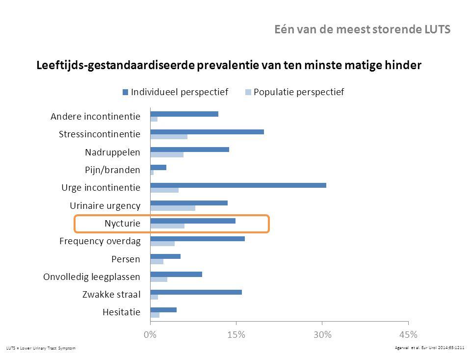 Agarwal et al. Eur Urol 2014;65:1211 Leeftijds-gestandaardiseerde prevalentie van ten minste matige hinder Eén van de meest storende LUTS LUTS = Lower