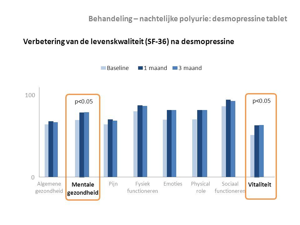 Verbetering van de levenskwaliteit (SF-36) na desmopressine p<0.05 0 100 Algemene gezondheid Mentale gezondheid PijnFysiek functioneren EmotiesPhysica