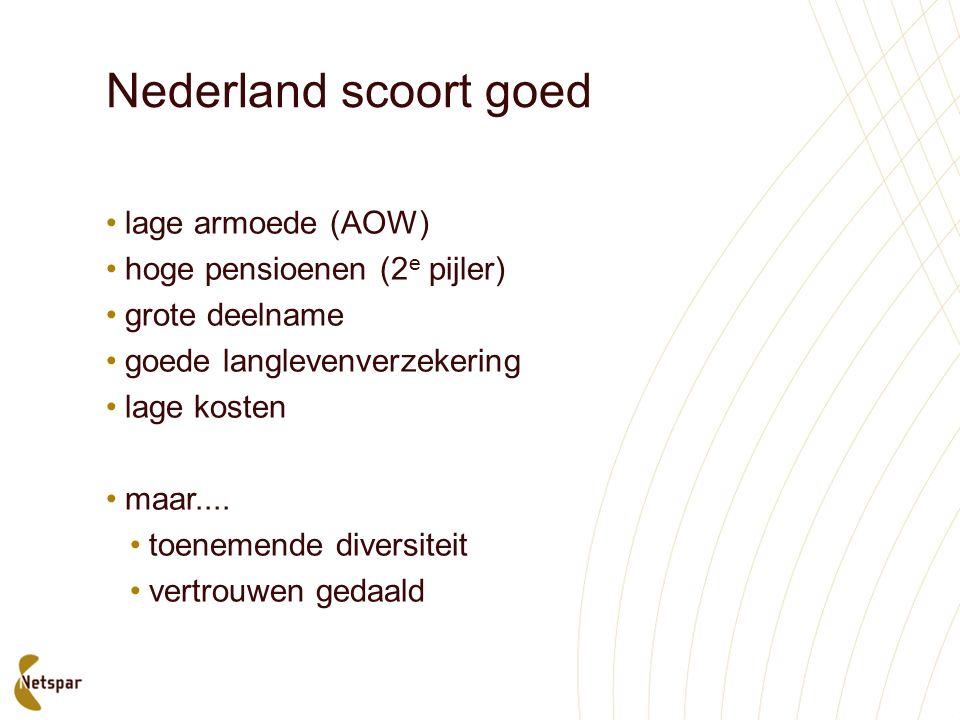 Nederland scoort goed lage armoede (AOW) hoge pensioenen (2 e pijler) grote deelname goede langlevenverzekering lage kosten maar.... toenemende divers