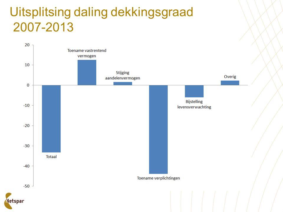 Uitsplitsing daling dekkingsgraad 2007-2013