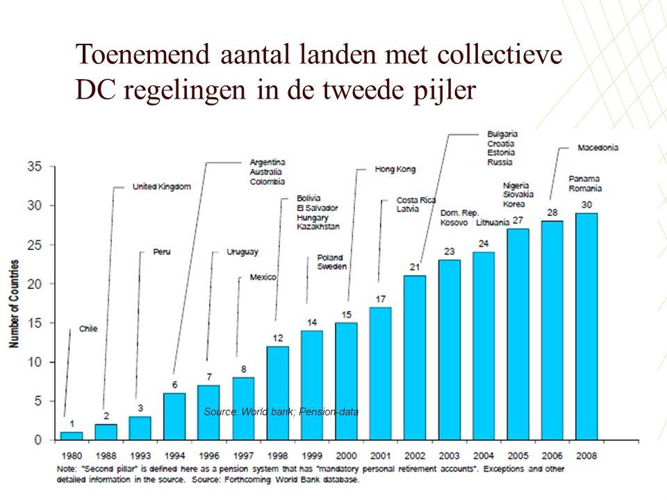 Toenemend aantal landen met collectieve DC regelingen in de tweede pijler 27 Source: World bank; Pension-data