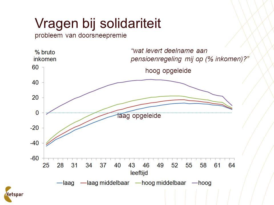 """Vragen bij solidariteit probleem van doorsneepremie hoog opgeleide laag opgeleide """"wat levert deelname aan pensioenregeling mij op (% inkomen)?"""""""