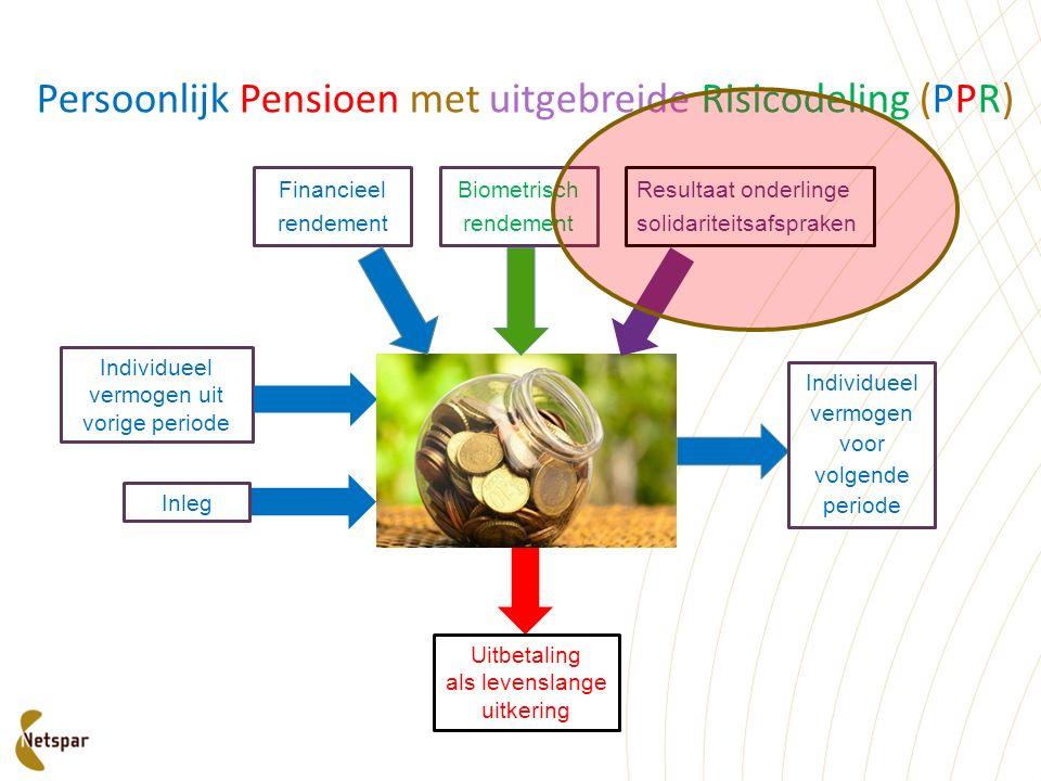 Financieel rendement Biometrisch rendement Individueel vermogen voor volgende periode Uitbetaling als levenslange uitkering Individueel vermogen uit v