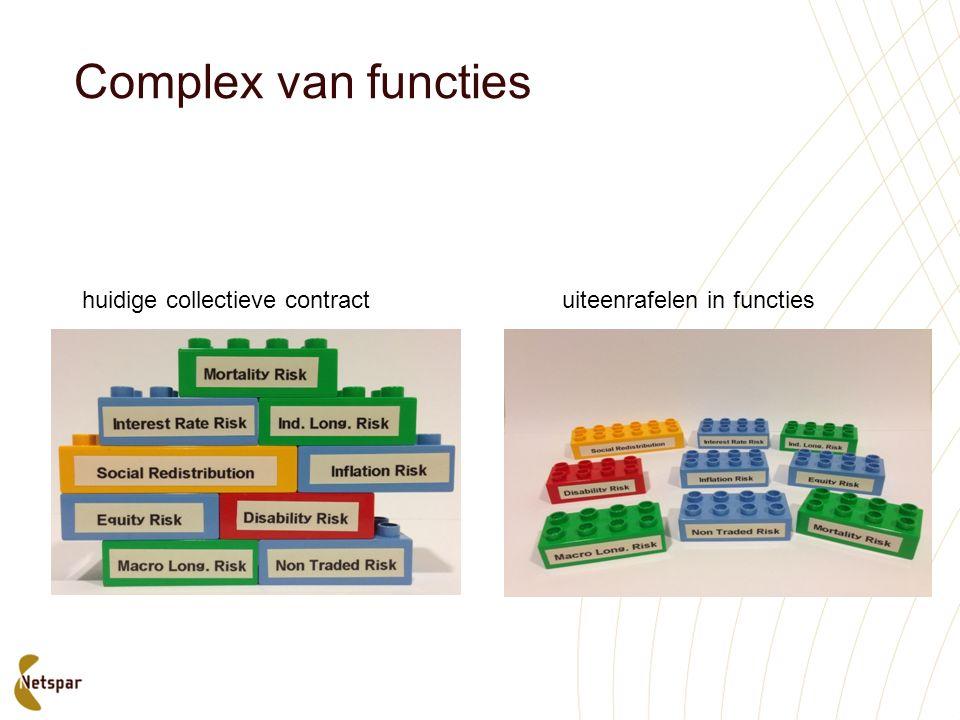 Complex van functies huidige collectieve contractuiteenrafelen in functies