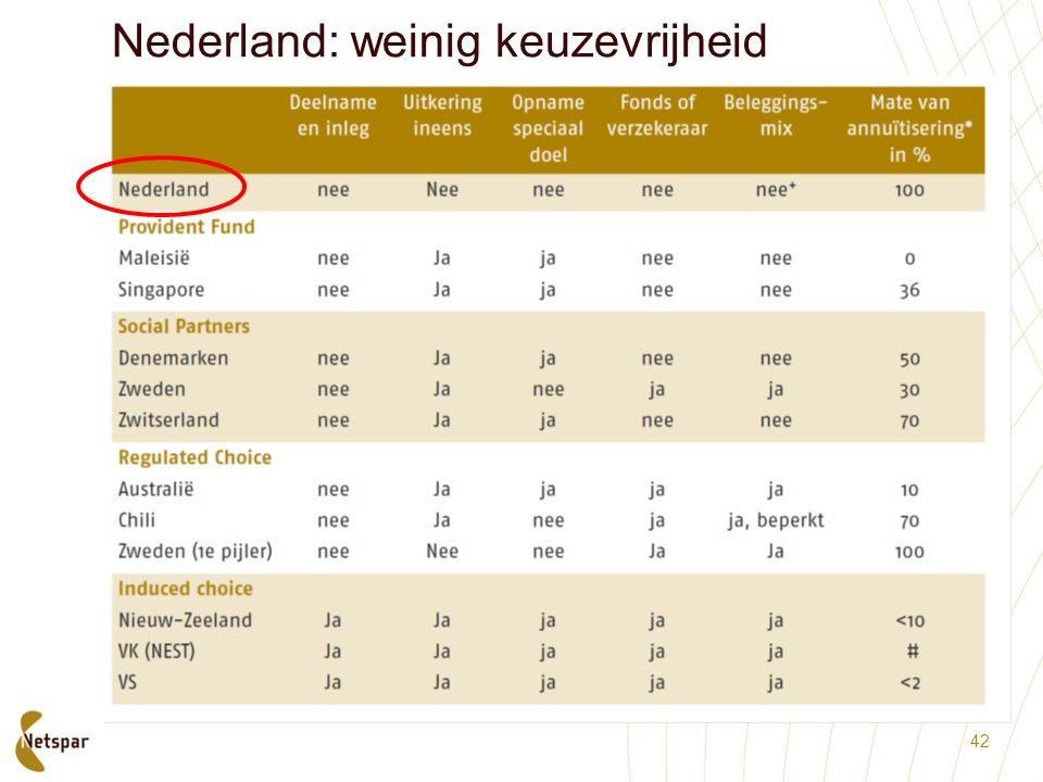 Nederland: weinig keuzevrijheid 42
