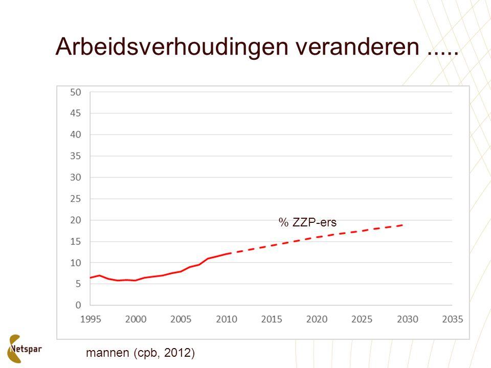 Arbeidsverhoudingen veranderen..... % ZZP-ers mannen (cpb, 2012)